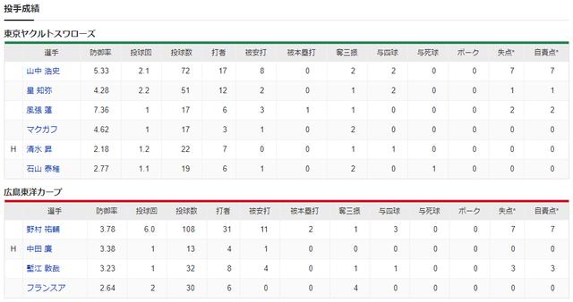 広島ヤクルト_10対10_引き分け_投手成績