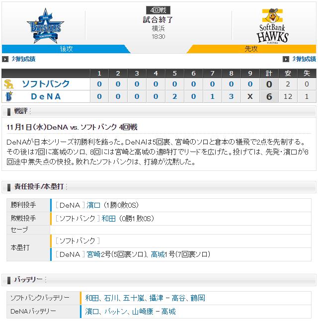 日本シリーズ_横浜ソフトバンク4回戦_スコア