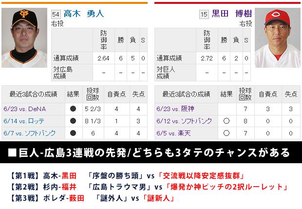 黒田博樹vs高木勇人_東京ドーム