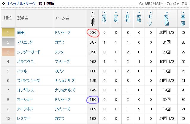 前田健太MLB防御率1位