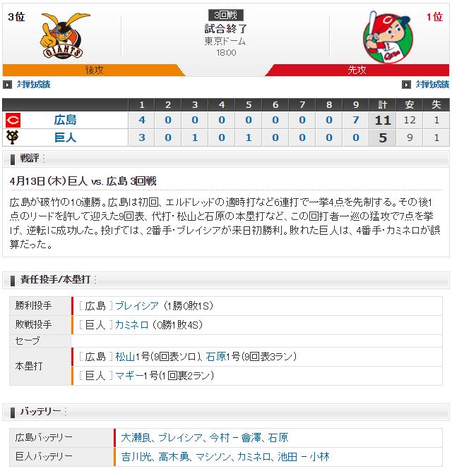 広島巨人_カープ10連勝スコア
