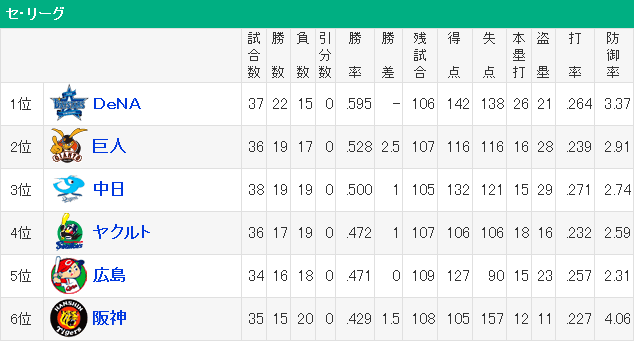 セリーグ_順位表_2015