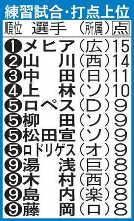 広島メヒア、打点王!練習試合で12球団1位の15打点