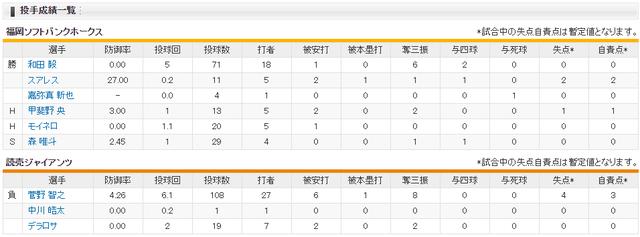 ソフトバンク3年連続日本一巨人4連敗_投手成績
