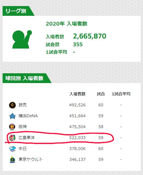 広島カープ観客動員12球団1位2020年_セリーグ