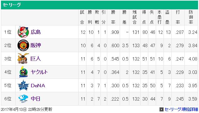 カープ_10連勝_順位表