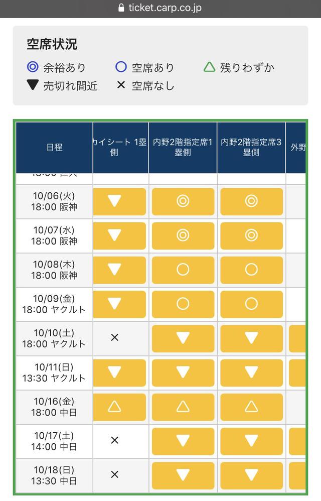 広島カープが弱いとチケットが売れ残ることが判明する