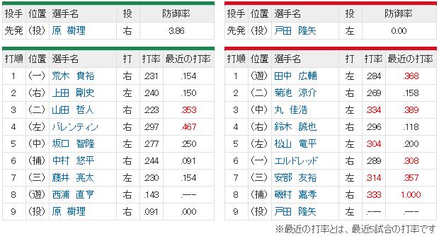 広島ヤクルト_戸田隆矢vs原樹理_スタメン