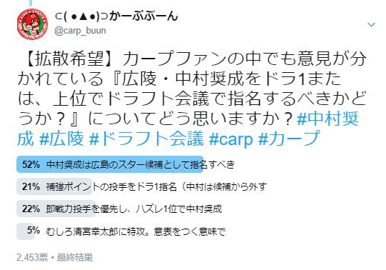 ドラ1中村奨成カープファン支持率