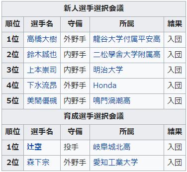 広島カープ2012年ドラフト指名選手