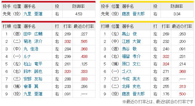広島阪神21回戦スタメン