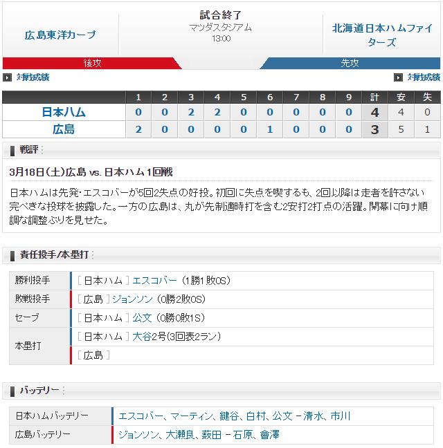 広島日ハム_オープン戦_スコア