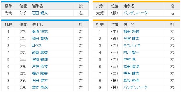日本シリーズ_横浜ソフトバンク5回戦_スタメン