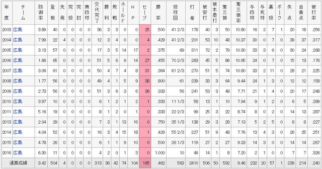 永川勝浩通算成績
