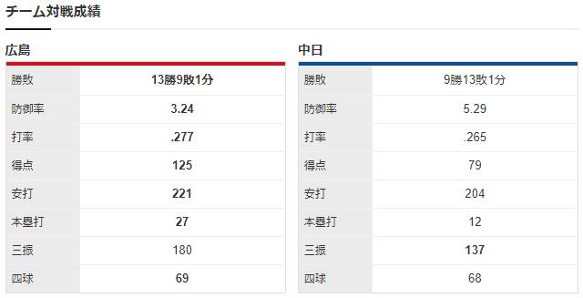 広島中日_2020年最終戦_チーム対戦成績