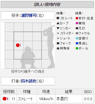 鈴木誠也12号2ランホームラン_配球