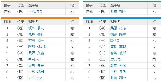 巨人横浜CSファースト1回戦_スタメン