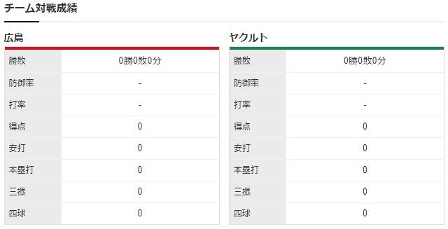 広島ヤクルト_オープン戦_チーム対戦成績