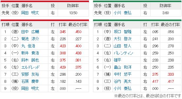 広島ヤクルト_岡田vs小川_スタメン