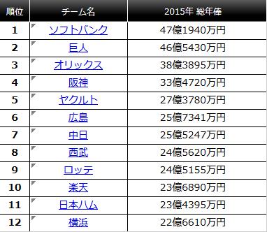 12球団総年俸2015年
