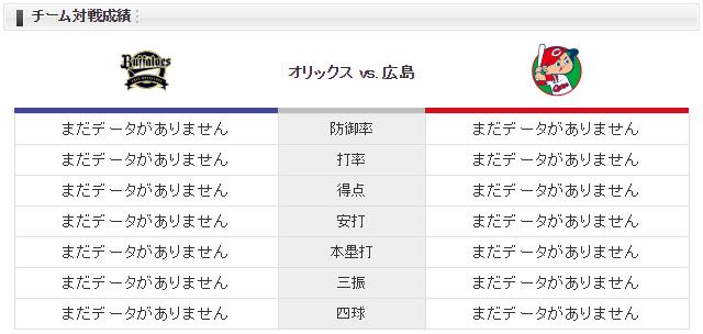 広島オリックス_福井優也_チーム対戦成績