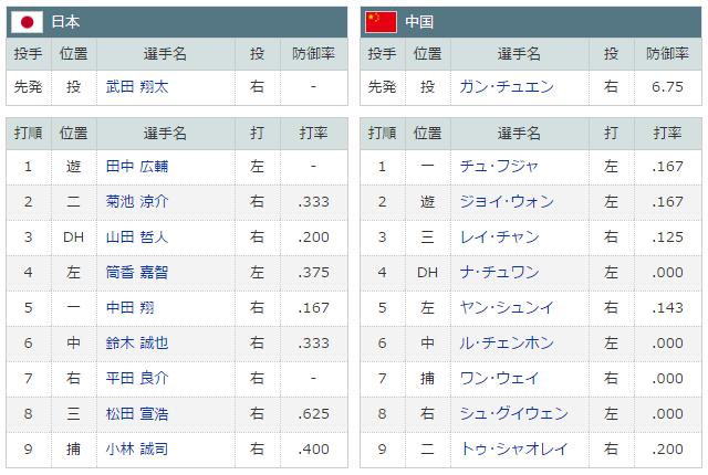 WBC_日本中国_スタメン