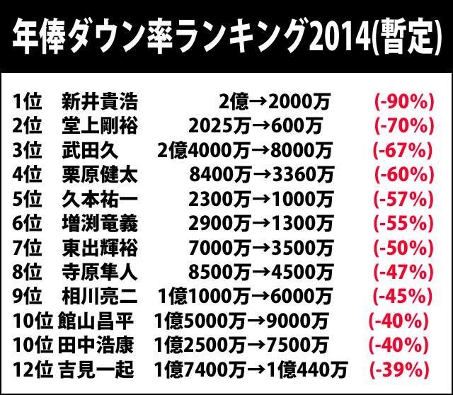 年俸ダウン率_ランキング