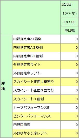 広島中日最終戦チケット完売