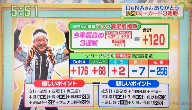 阪神ファン満足度指数