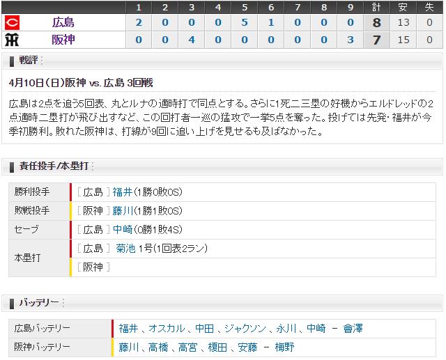 阪神広島ルーズヴェルトゲーム