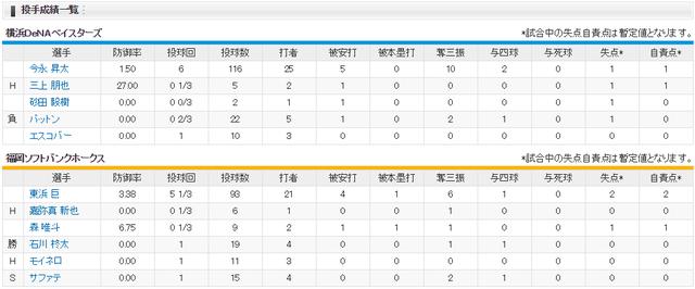日本シリーズ横浜ソフトバンク2回戦_東浜今永_投手成績