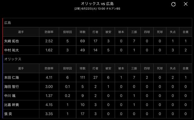広島オリックス2軍投手成績
