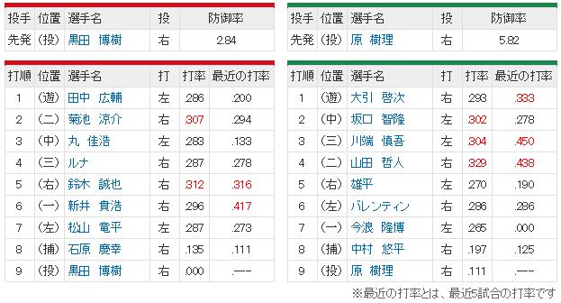 広島ヤクルト13回戦_スタメン