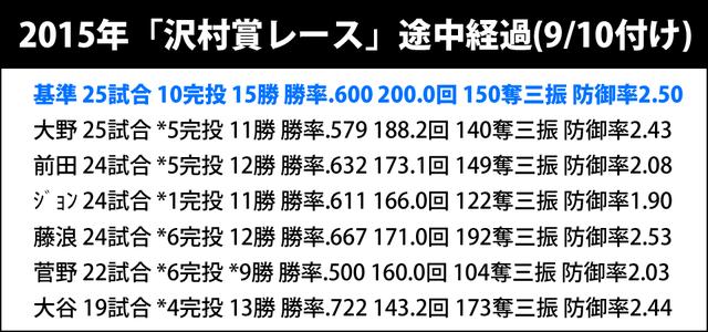 沢村賞レース