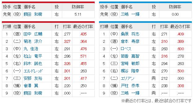 広島横浜22回戦_スタメン2
