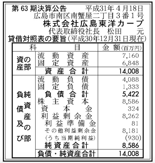 広島カープ決算公告