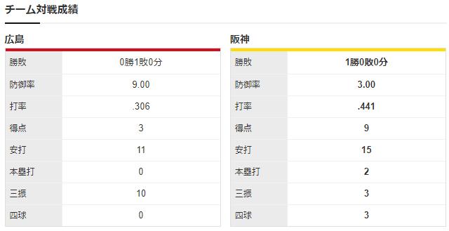 広島阪神_遠藤淳志_西勇輝_チーム対戦成績