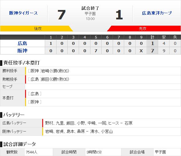 広島阪神オープン戦試合結果