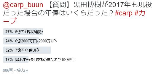カープアンケート結果_2017年黒田博樹年俸