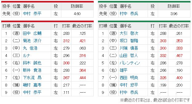 広島ヤクルト14回戦スタメン