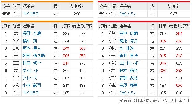広島巨人19回戦_スタメン