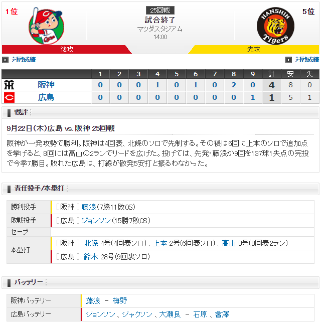 広島阪神25回戦_スコア