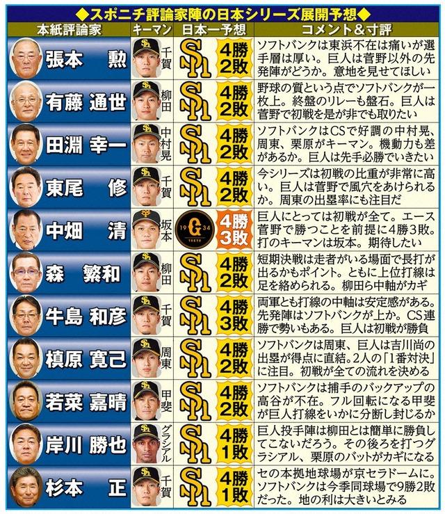 日本シリーズで巨人とホークスどっち応援する?