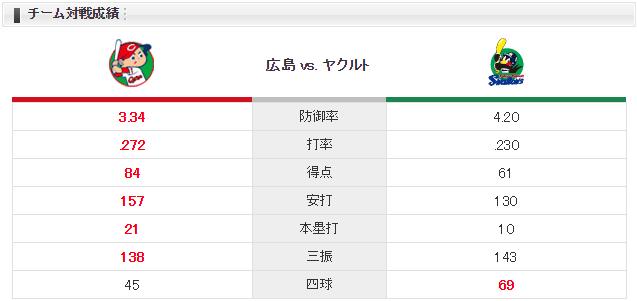 広島ヤクルト_中村祐太_ブキャナン_チーム対戦成績