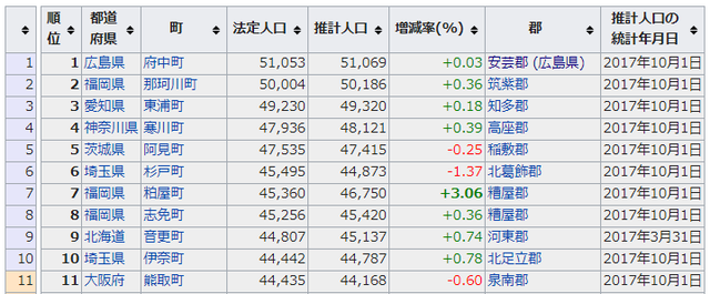 日本町人口順位
