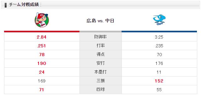 広島中日_永川引退試合_チーム対戦成績