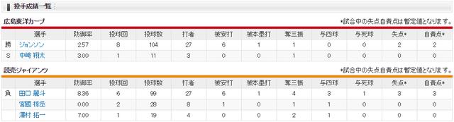 広島巨人_ジョンソン田口麗斗投手成績
