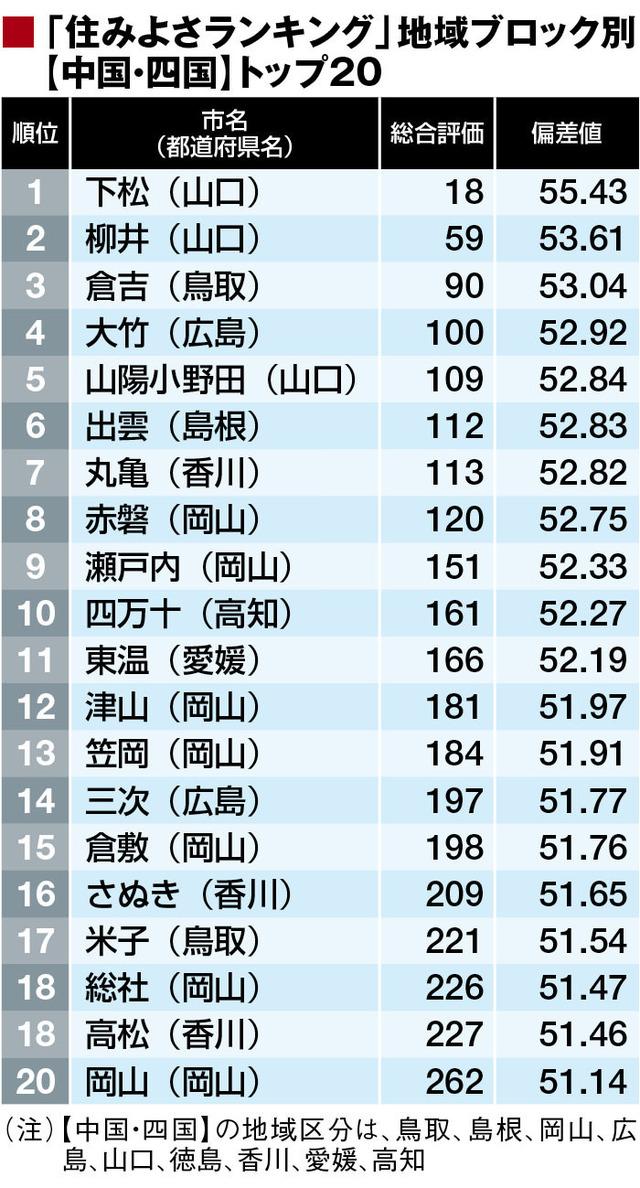「住みよさランキング2016」中四国・九州編