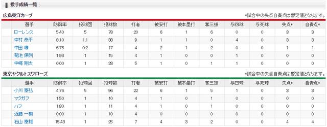 広島ヤクルト_オープン戦_3者連続ホームラン_投手成績
