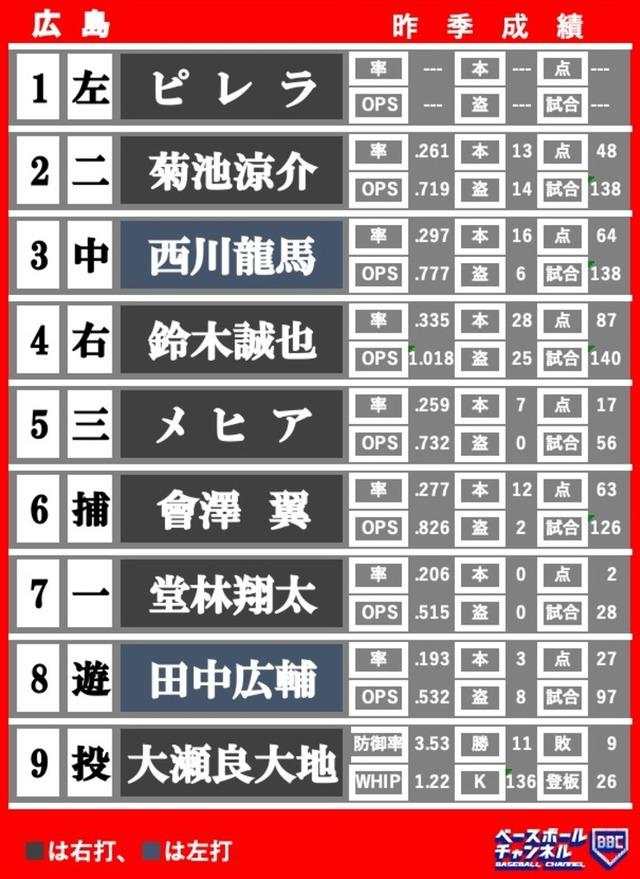 広島カープ開幕スタメン2020年
